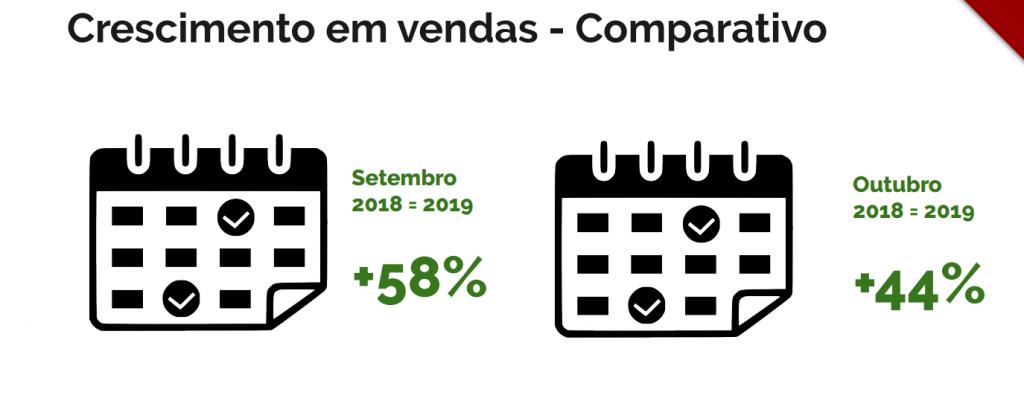 Crescimento em vendas - Hotel Fazenda 7 Belo - Case WebSocorro