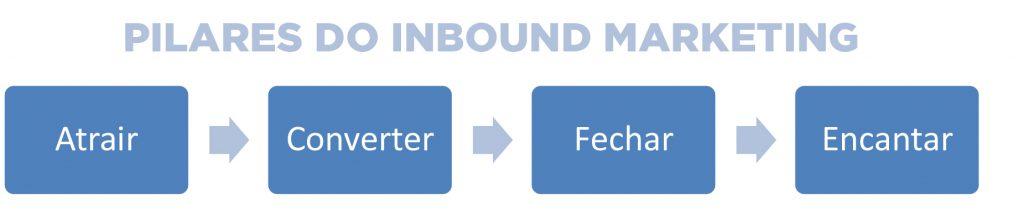 Pilares do Inbound Marketing
