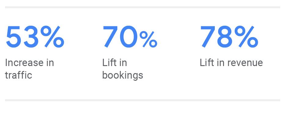 Case IHG - Google Hotel Ads